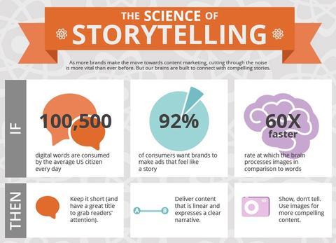 science-of-storytelling